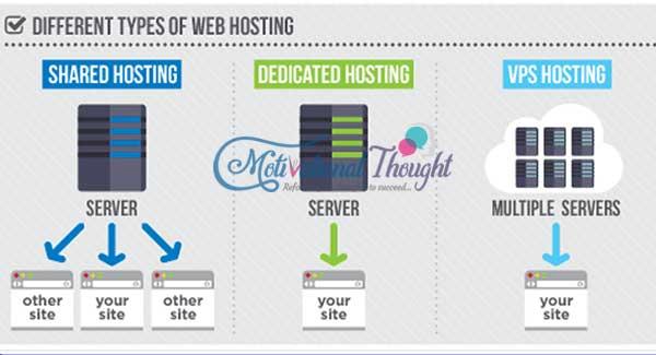 Web Hosting क्या है और कहाँ से खरीदें?