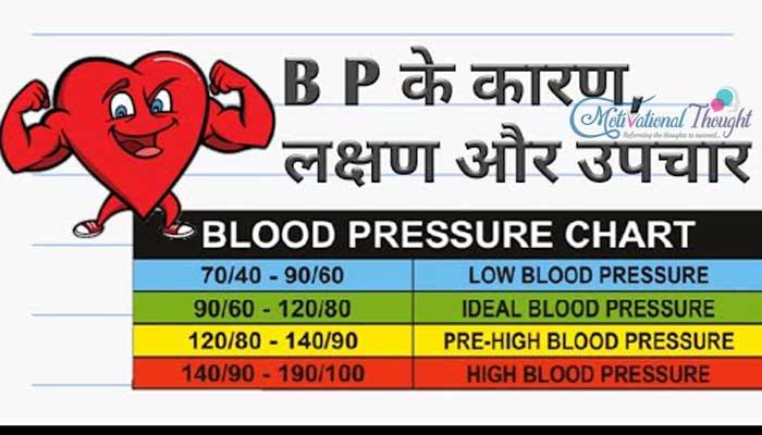 Low Blood Pressure  बीपी कम होने के कारण, लक्षण और बचाव के तरीके   लो ब्लड प्रेशर एक आम बीमारी या दुनिया के लिए एक बढ़ता हुआ खतरा