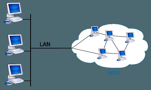 Wide Area Network (WAN क्या है)